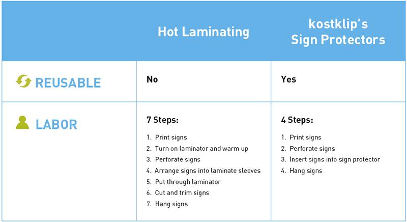 hot laminating vs reusable sign protectors